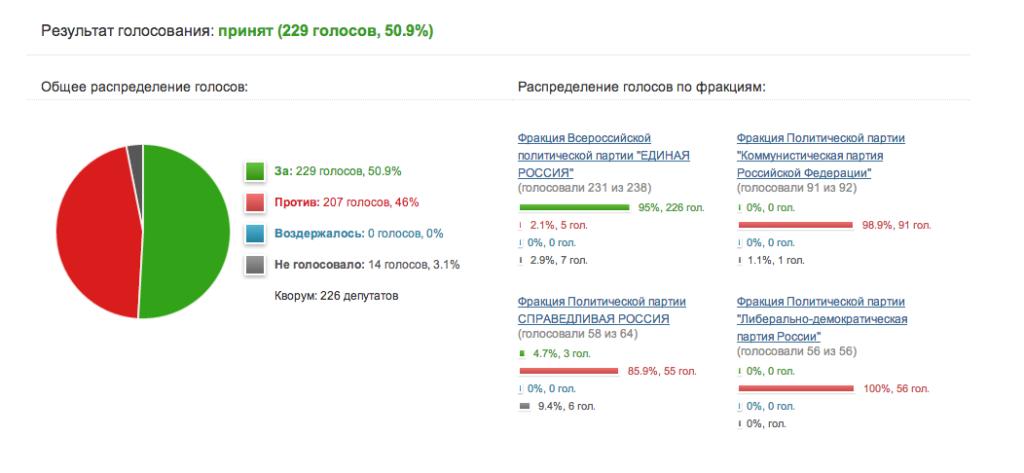 Распределение голосов депутатов