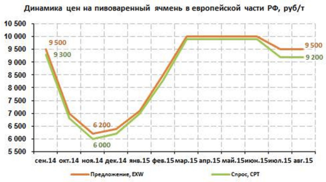 график 1 апк бмбу